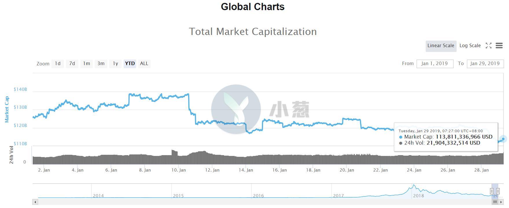 比特币期货收跌至3400美元下方,USDT总市值升至第四位