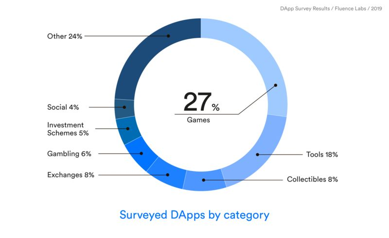 """019年第一份DApp调查报告:透视1624款DApp和5大关键点背后的商机"""""""