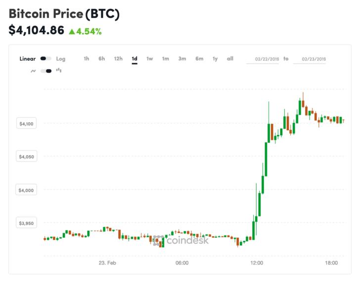 """100美元以上:比特币的价格跳升至两个月高位"""""""