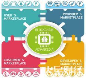 区块链与AI融合将催生新型终端应用平台