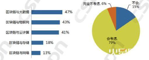 中国区块链开发者真实现状:半数只懂皮毛,数据分析师吃香
