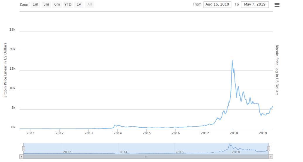 分析师:美元持续贬值100年,而比特币在10年内飙升850万美元