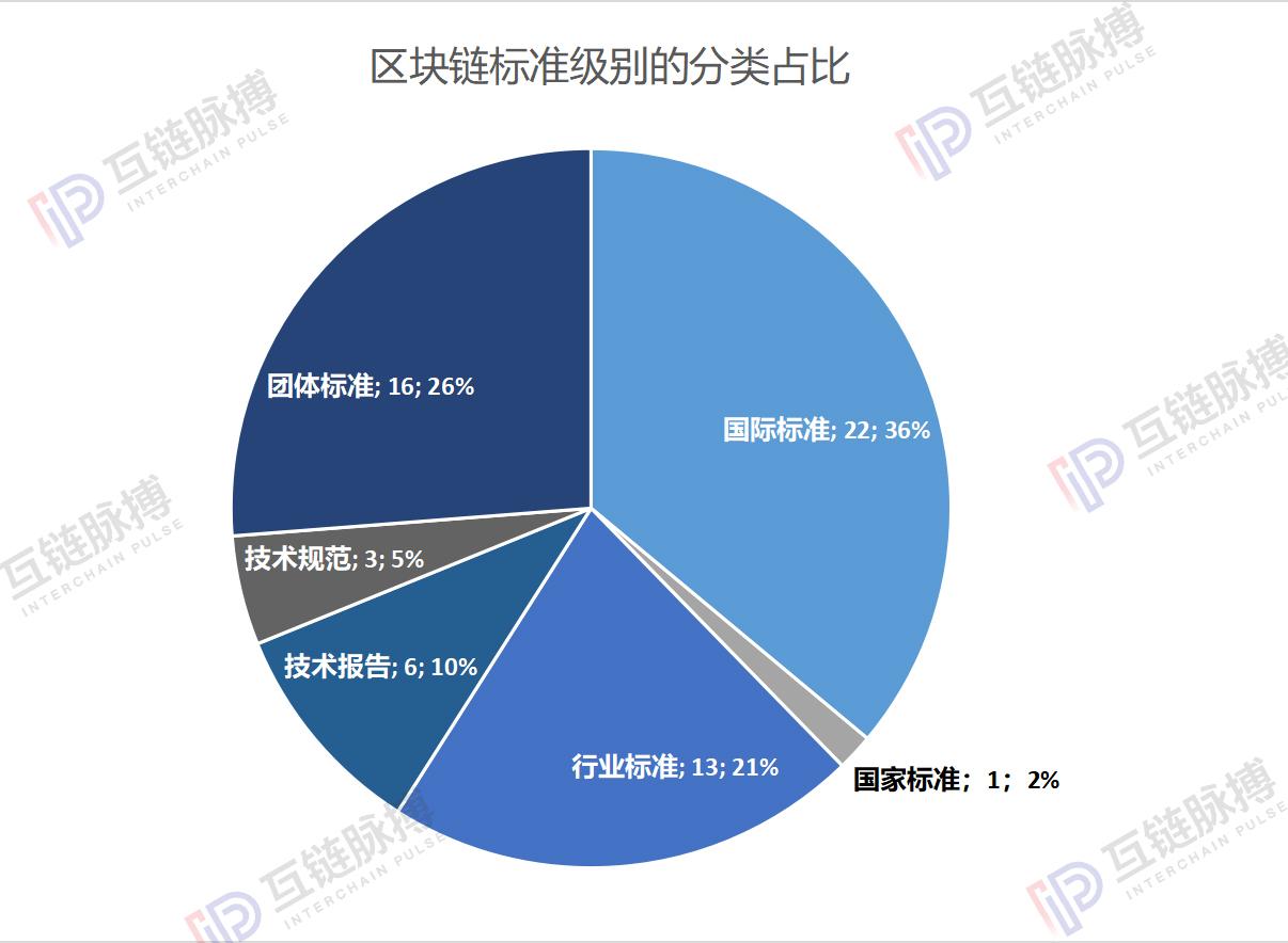 """抢占话语权 中国区块链标准化""""元年"""" ——全球区块链标准图谱"""