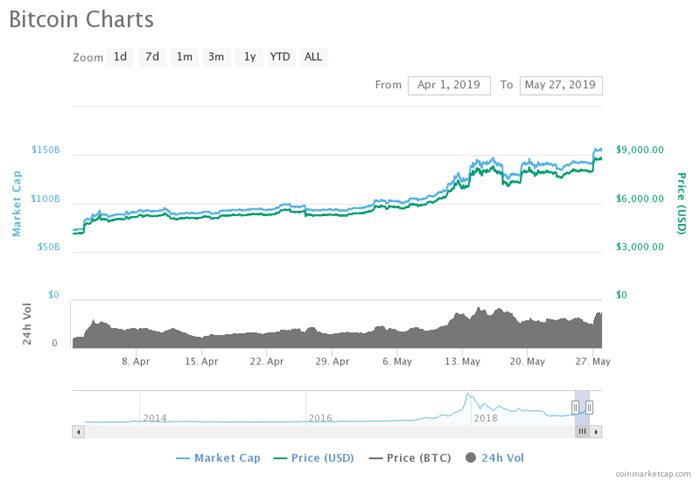 看涨技术信号预测比特币价格或将接近12000美元