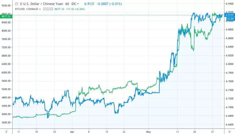 经济危机时的避险资产到底是美元还是比特币?