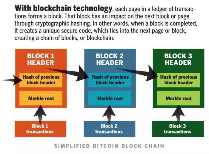 当前区块链技术存在的八大问题
