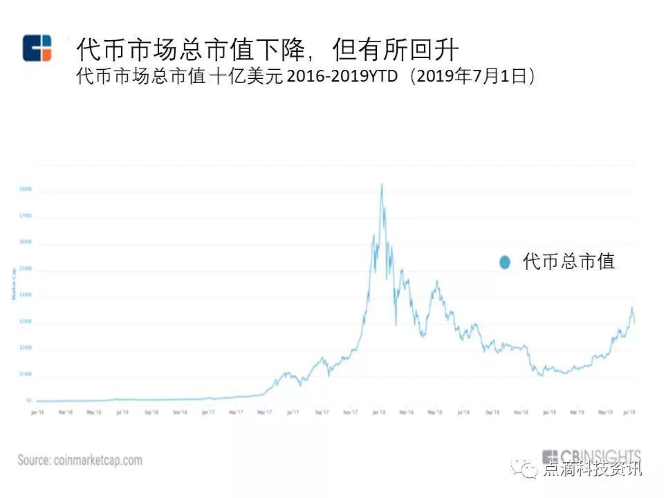 """019年全球区块链投资趋势报告"""""""